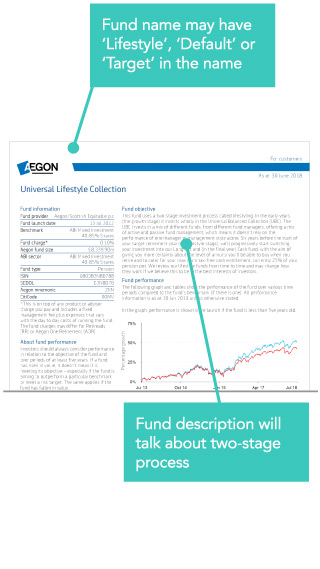 Visual of fund fact sheet with indicators describing what to look for on it