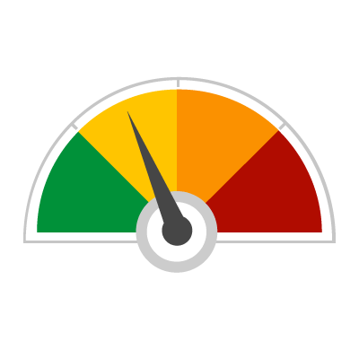 A riskometer representing the leve of risk involved in pension saving
